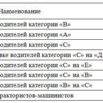 Стоимость обучения в автошколе Дульдургинского района Забайкальского края